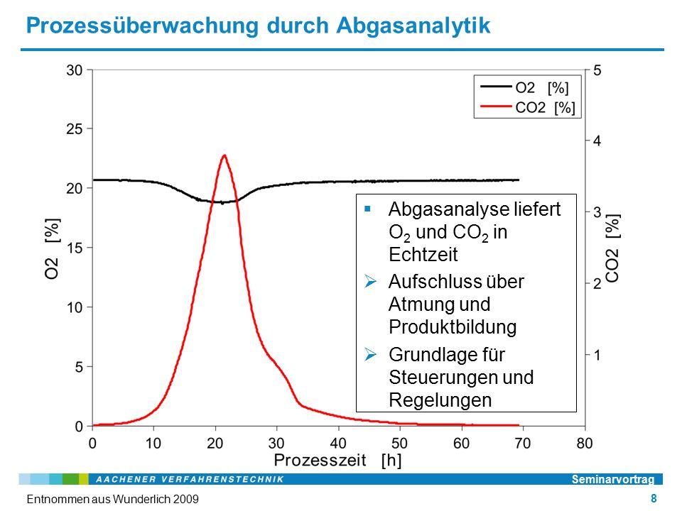 Prozessüberwachung durch Abgasanalytik Seminarvortrag 8 Entnommen aus Wunderlich 2009  Abgasanalyse liefert O 2 und CO 2 in Echtzeit  Aufschluss über Atmung und Produktbildung  Grundlage für Steuerungen und Regelungen