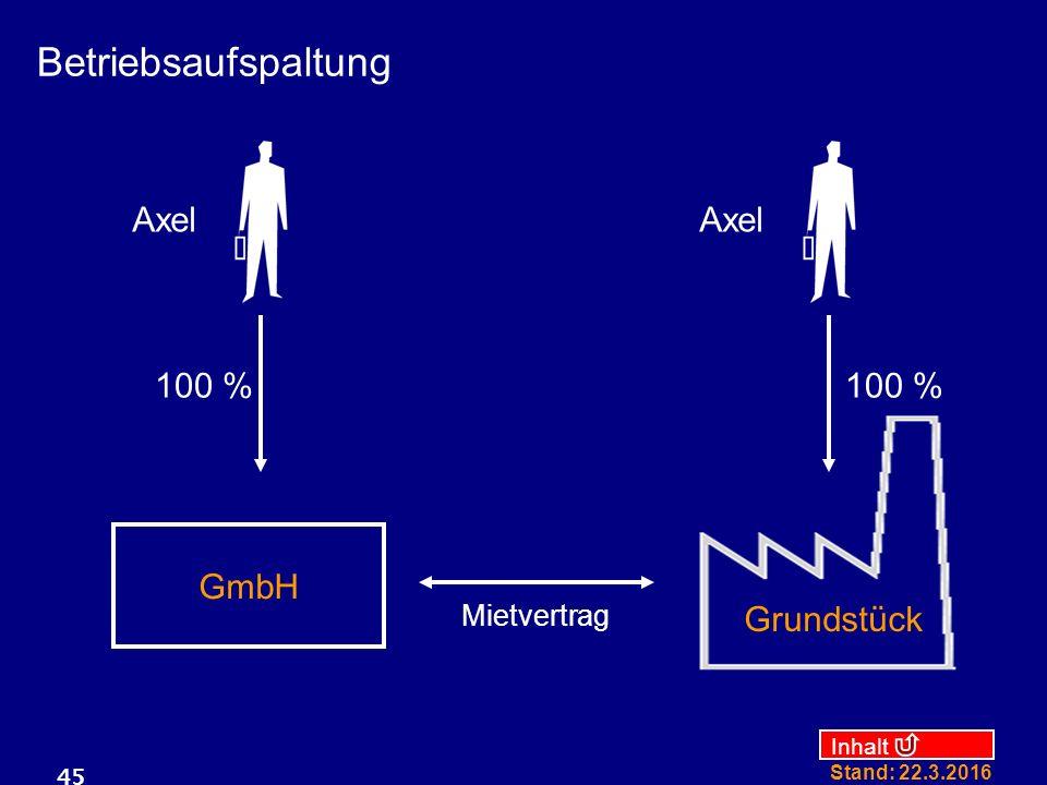 Inhalt Stand: 22.3.2016 45 Axel GmbH 100 % Grundstück Mietvertrag Axel 100 % Betriebsaufspaltung