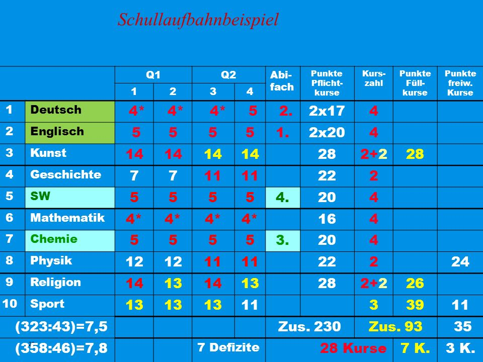 23 Schullaufbahnbeispiel Q1Q2Abi- fach Punkte Pflicht- kurse Kurs- zahl Punkte Füll- kurse Punkte freiw.