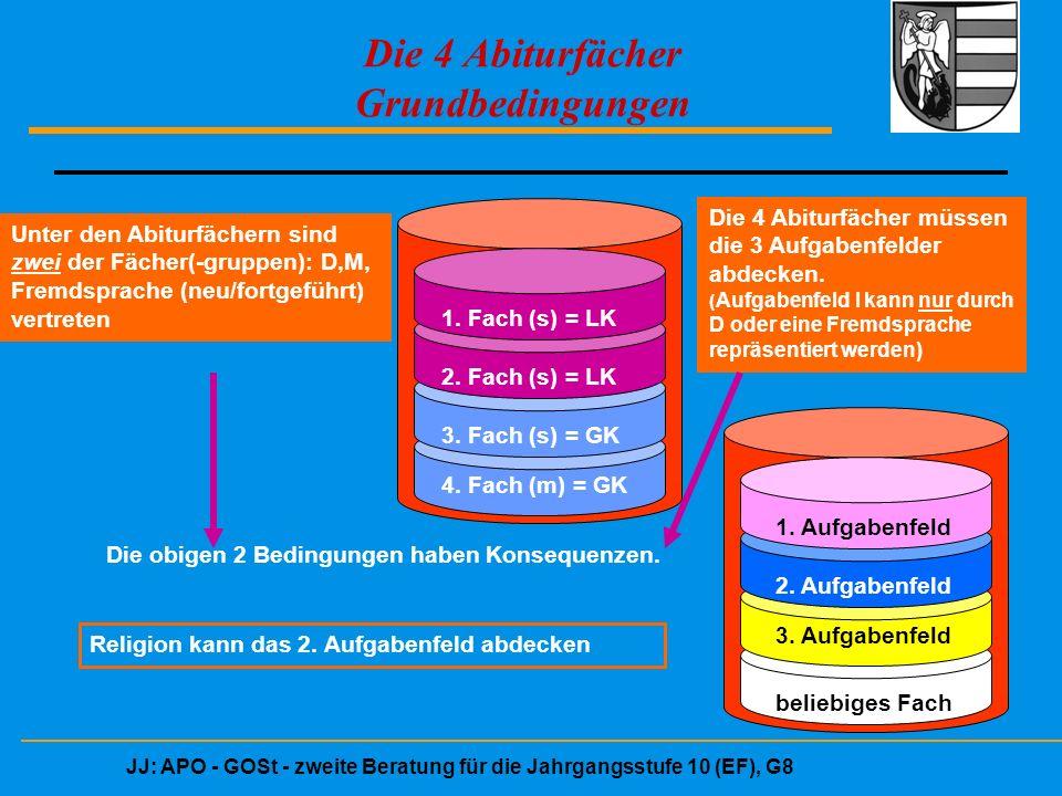 JJ: APO - GOSt - zweite Beratung für die Jahrgangsstufe 10 (EF), G8 Bedingungen aus der LK-Wahl für Abiturfach 3, 4 (in Q2):  LK fFS + D => noch je ein Fach aus Bereich GW, NW ( auch M, If )  LK fFS/D + GW => noch ein Fach aus NW + beliebiges weiteres ( darunter M v D/FS)  LK M + LK NW => noch ein Fach aus GW + D/FS (nicht zwingend fFS)  LK M + LK fFS => noch ein Fach aus GW + be- liebiges weiteres  LK NW + LK GW => noch 2 der 3 Fächer D/FS/M