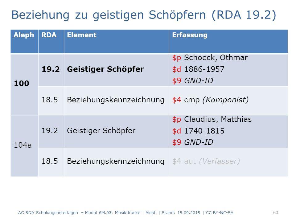 Beziehung zu geistigen Schöpfern (RDA 19.2) AG RDA Schulungsunterlagen – Modul 6M.03: Musikdrucke | Aleph | Stand: 15.09.2015 | CC BY-NC-SA 60 AlephRDAElementErfassung 100 19.2Geistiger Schöpfer $p Schoeck, Othmar $d 1886-1957 $9 GND-ID 18.5Beziehungskennzeichnung$4 cmp (Komponist) 104a 19.2Geistiger Schöpfer $p Claudius, Matthias $d 1740-1815 $9 GND-ID 18.5Beziehungskennzeichnung$4 aut (Verfasser)