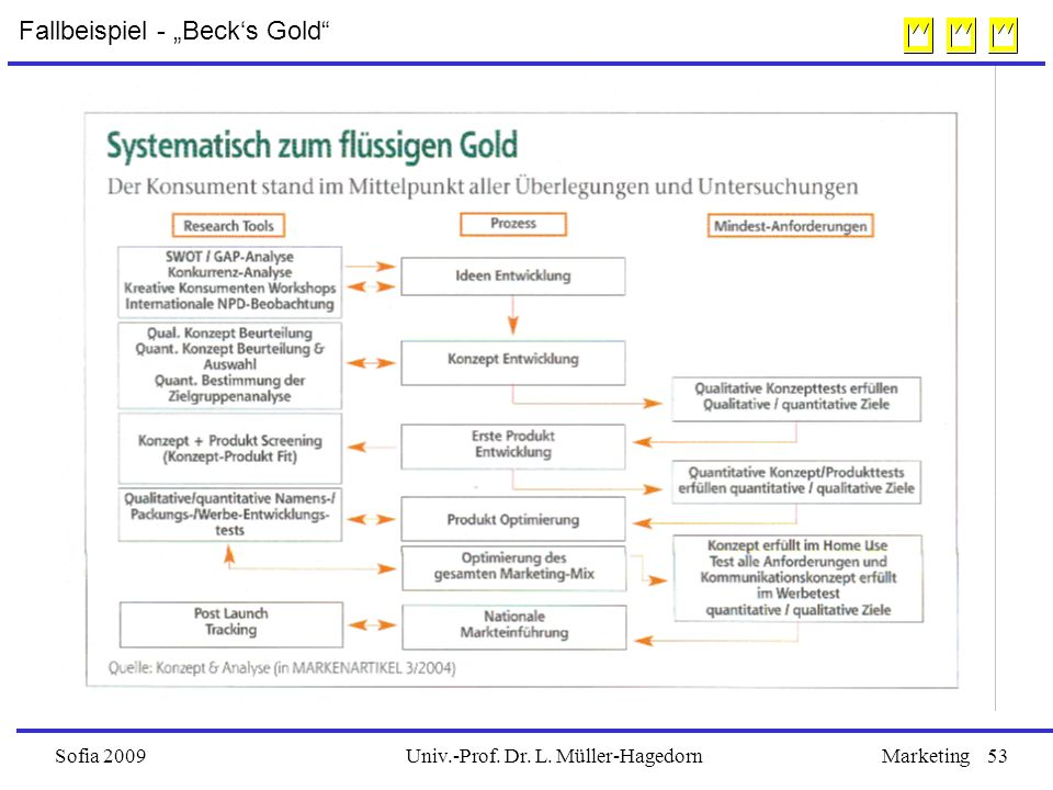 "Univ.-Prof. Dr. L. Müller-HagedornSofia 2009Marketing53 Fallbeispiel - ""Beck's Gold"