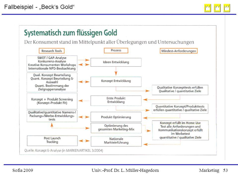 "Univ.-Prof. Dr. L. Müller-HagedornSofia 2009Marketing53 Fallbeispiel - ""Beck's Gold"""
