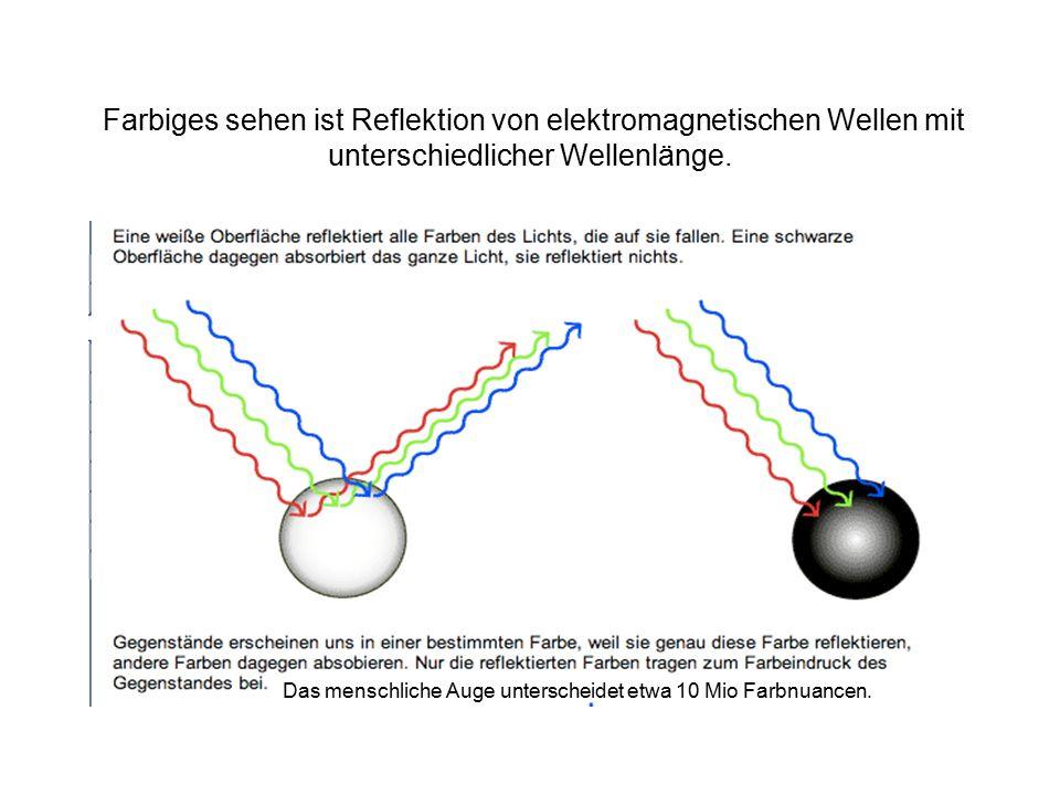 Farbiges sehen ist Reflektion von elektromagnetischen Wellen mit unterschiedlicher Wellenlänge.