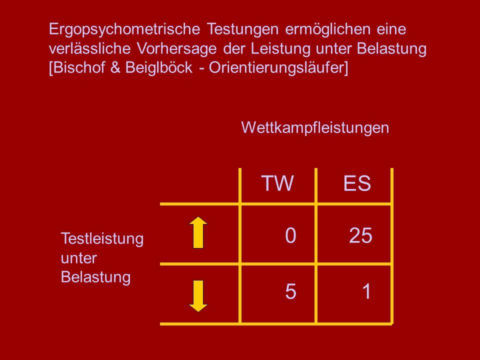 0 Testleistung unter Belastung Wettkampfleistungen TW ES 25 1 5 Ergopsychometrische Testungen ermöglichen eine verlässliche Vorhersage der Leistung un