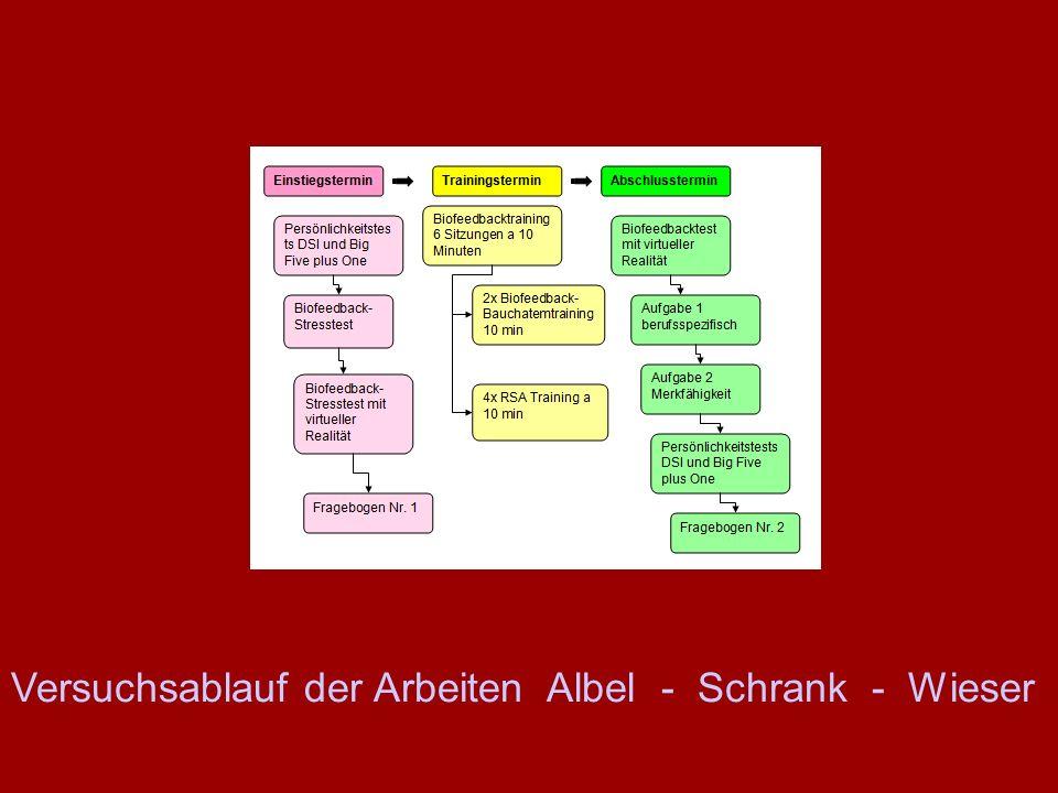 Versuchsablauf der Arbeiten Albel - Schrank - Wieser
