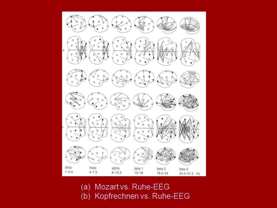 (a) Mozart vs. Ruhe-EEG (b) Kopfrechnen vs. Ruhe-EEG