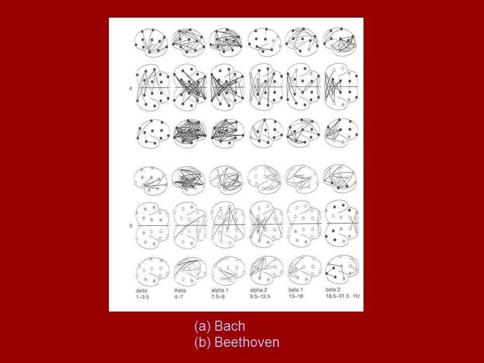 (a) Bach (b) Beethoven