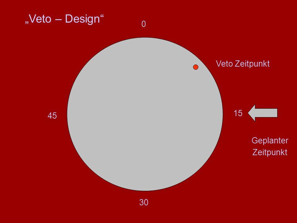 """15 45 0 30 Geplanter Zeitpunkt Veto Zeitpunkt """"Veto – Design"""""""
