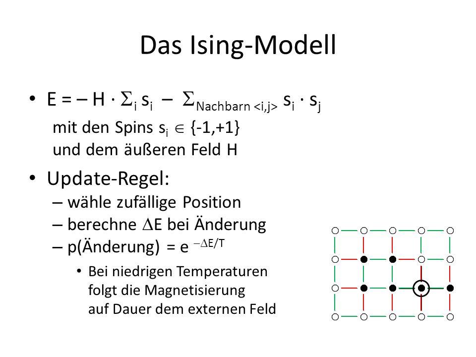 Das Ising-Modell E = – H ·  i s i –  Nachbarn s i · s j mit den Spins s i  {-1,+1} und dem äußeren Feld H Update-Regel: – wähle zufällige Position – berechne  E bei Änderung – p(Änderung) = e  E/T Bei niedrigen Temperaturen folgt die Magnetisierung auf Dauer dem externen Feld