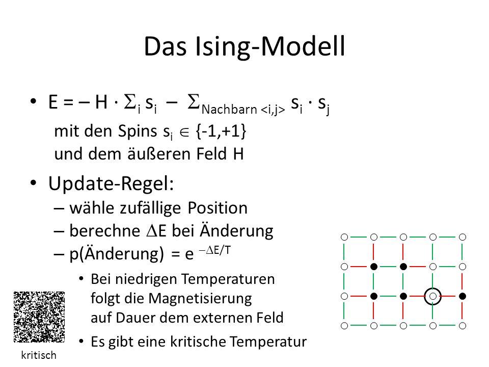 Das Ising-Modell E = – H ·  i s i –  Nachbarn s i · s j mit den Spins s i  {-1,+1} und dem äußeren Feld H Update-Regel: – wähle zufällige Position – berechne  E bei Änderung – p(Änderung) = e  E/T Bei niedrigen Temperaturen folgt die Magnetisierung auf Dauer dem externen Feld Es gibt eine kritische Temperatur kritisch