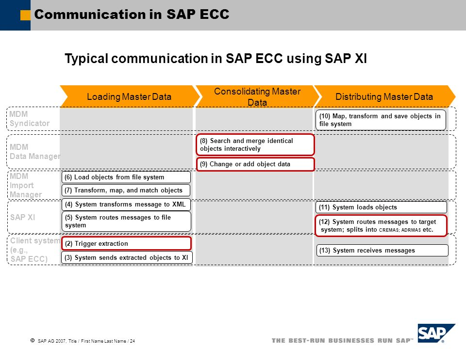  SAP AG 2007, Title / First Name Last Name / 24 Communication in SAP ECC Distributing Master Data Consolidating Master Data Loading Master Data Client system (e.g., SAP ECC) MDM Data Manager MDM Import Manager SAP XI MDM Syndicator (2) Trigger extraction (3) System sends extracted objects to XI (5) System routes messages to file system (6) Load objects from file system (7) Transform, map, and match objects (8) Search and merge identical objects interactively (9) Change or add object data (11) System loads objects (12) System routes messages to target system; splits into CREMAS; ADRMAS etc.