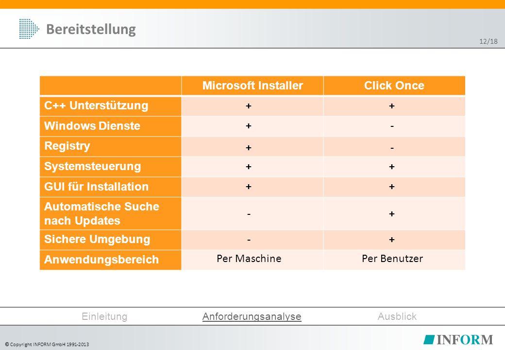 © Copyright INFORM GmbH 1991-2013 Bereitstellung Microsoft InstallerClick Once C++ Unterstützung Windows Dienste Registry Systemsteuerung GUI für Installation Automatische Suche nach Updates Sichere Umgebung Anwendungsbereich + + + + + - - + - - + + + + Per MaschinePer Benutzer EinleitungAnforderungsanalyseAusblick 12/18