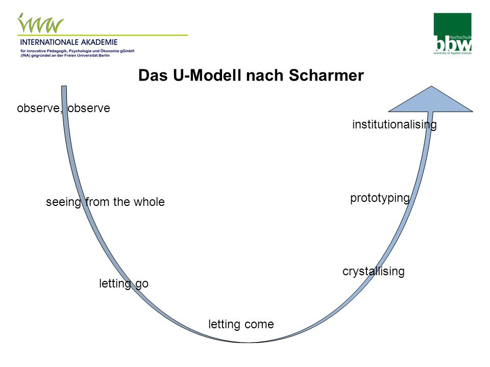 observe, observe seeing from the whole letting go letting come prototyping crystallising institutionalising Das U-Modell nach Scharmer