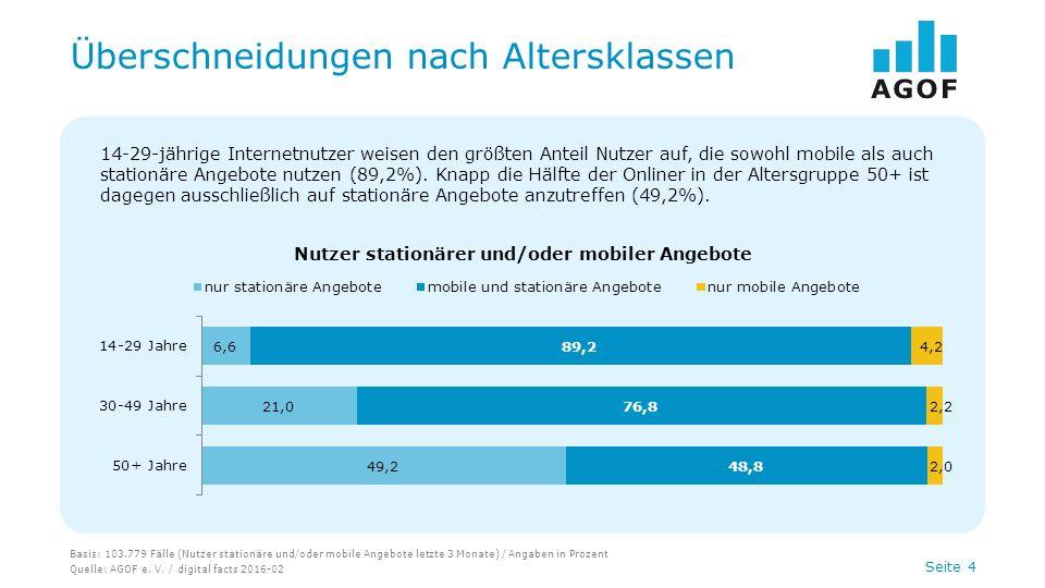 Seite 4 Überschneidungen nach Altersklassen Basis: 103.779 Fälle (Nutzer stationäre und/oder mobile Angebote letzte 3 Monate) / Angaben in Prozent Quelle: AGOF e.