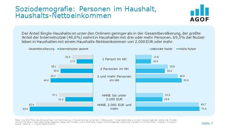Seite 7 Soziodemografie: Personen im Haushalt, Haushalts-Nettoeinkommen Der Anteil Single-Haushalte ist unter den Onlinern geringer als in der Gesamtbevölkerung, der größte Anteil der Internetnutzer (46,6%) wohnt in Haushalten mit drei oder mehr Personen.