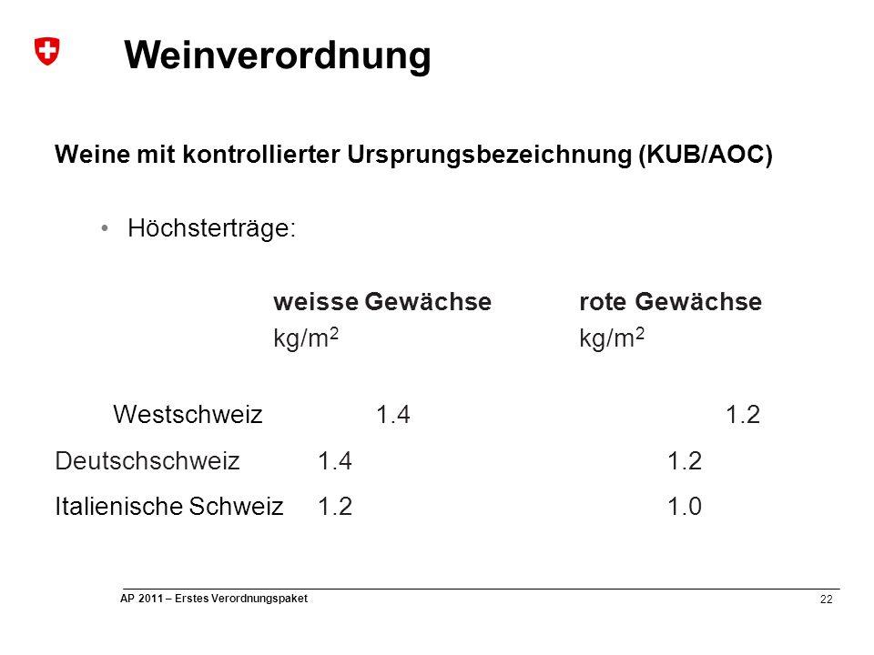 22 AP 2011 – Erstes Verordnungspaket Weinverordnung Weine mit kontrollierter Ursprungsbezeichnung (KUB/AOC) Höchsterträge: weisse Gewächserote Gewächse kg/m 2 Westschweiz 1.41.2 Deutschschweiz1.41.2 Italienische Schweiz 1.21.0