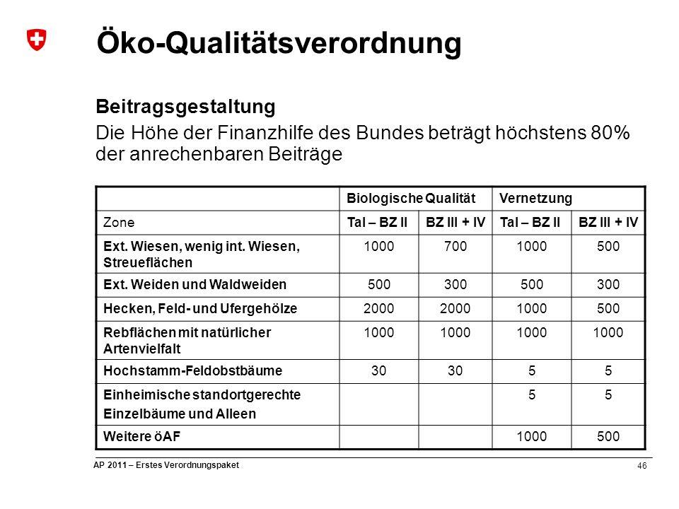 46 AP 2011 – Erstes Verordnungspaket Öko-Qualitätsverordnung Beitragsgestaltung Die Höhe der Finanzhilfe des Bundes beträgt höchstens 80% der anrechenbaren Beiträge Biologische QualitätVernetzung ZoneTal – BZ IIBZ III + IVTal – BZ IIBZ III + IV Ext.