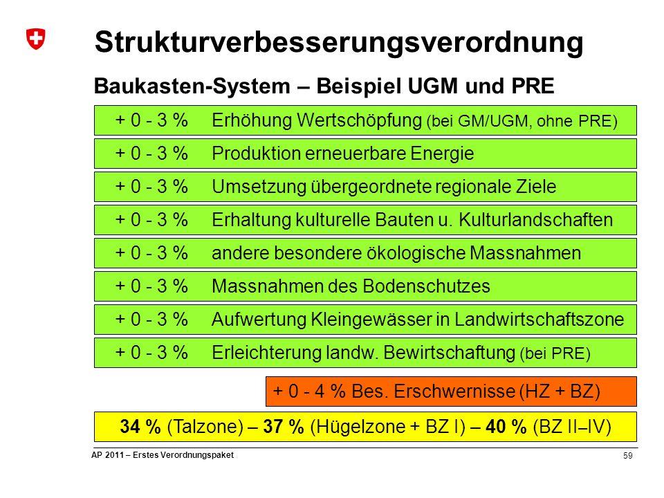 59 AP 2011 – Erstes Verordnungspaket Strukturverbesserungsverordnung Baukasten-System – Beispiel UGM und PRE 34 % (Talzone) – 37 % (Hügelzone + BZ I) – 40 % (BZ II – IV) + 0 - 3 % Erleichterung landw.