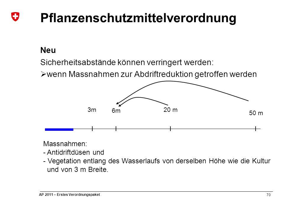 70 AP 2011 – Erstes Verordnungspaket Pflanzenschutzmittelverordnung Neu Sicherheitsabstände können verringert werden:  wenn Massnahmen zur Abdriftreduktion getroffen werden 3m 6m 20 m 50 m Massnahmen: - Antidriftdüsen und - Vegetation entlang des Wasserlaufs von derselben Höhe wie die Kultur und von 3 m Breite.