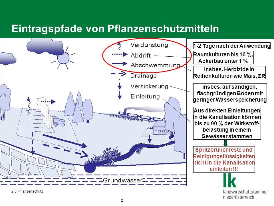 2.6 Pflanzenschutz Sicherheitshinweise (S-Sätze) auf PSM-Verpackung (Beispiele)  Zum Schutz von Gewässerorganismen vor Abschwemmung auf abtragsgefährdeten Flächen ist in jedem Fall eine unbehandelte Pufferzone mit folgendem Mindestabstand zu Oberflächengewässern (davon mindestens 10 m bewachsener Grünstreifen) einzuhalten: 15 m (Regelabstand), 10 m (Abdriftminderungsklasse 50%, 75%, 90%)  Keine Anwendung auf Flächen, von denen die Gefahr einer Abschwemmung, insbesondere durch Regen oder Bewässerung gegeben ist.