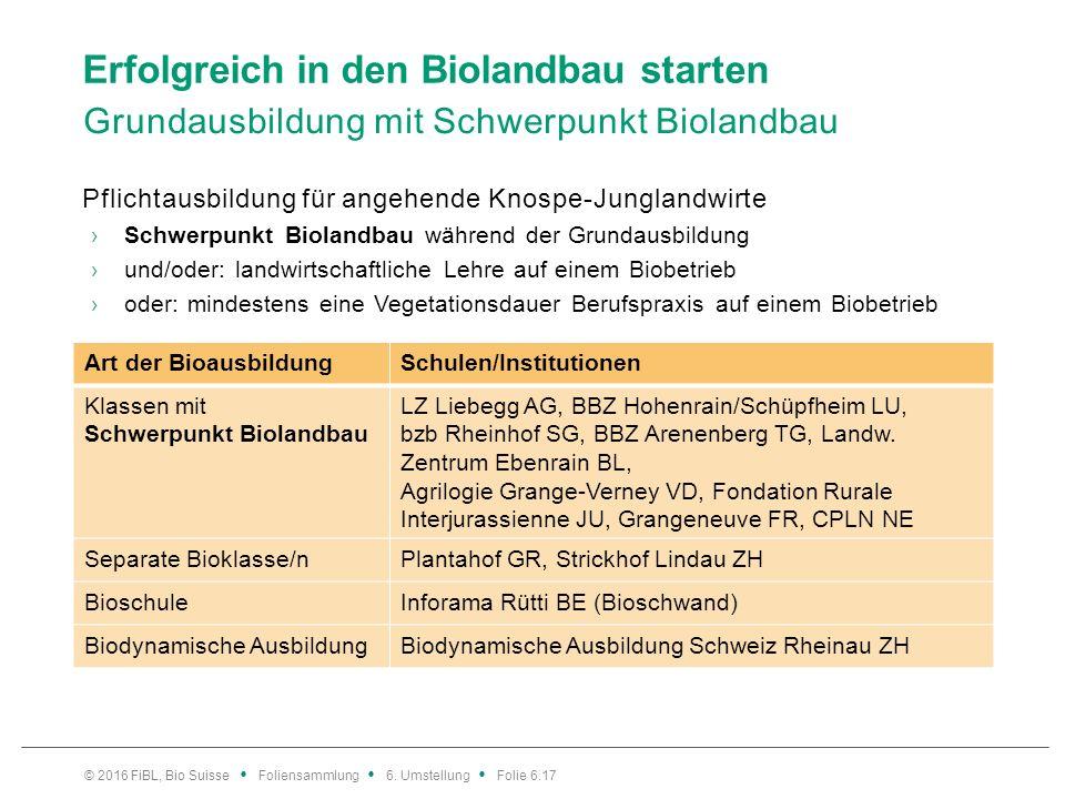 Erfolgreich in den Biolandbau starten Grundausbildung mit Schwerpunkt Biolandbau Pflichtausbildung für angehende Knospe-Junglandwirte ›Schwerpunkt Biolandbau während der Grundausbildung ›und/oder: landwirtschaftliche Lehre auf einem Biobetrieb ›oder: mindestens eine Vegetationsdauer Berufspraxis auf einem Biobetrieb Art der BioausbildungSchulen/Institutionen Klassen mit Schwerpunkt Biolandbau LZ Liebegg AG, BBZ Hohenrain/Schüpfheim LU, bzb Rheinhof SG, BBZ Arenenberg TG, Landw.