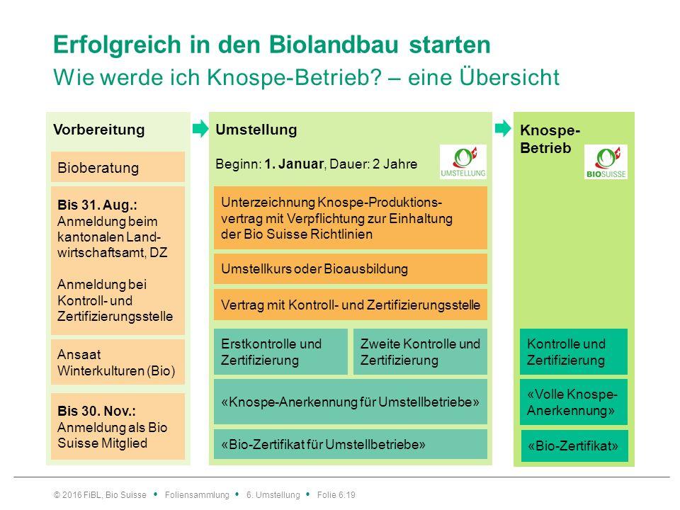 Umstellung Beginn: 1. Januar, Dauer: 2 Jahre Vorbereitung Knospe- Betrieb Erfolgreich in den Biolandbau starten Wie werde ich Knospe-Betrieb? – eine Ü