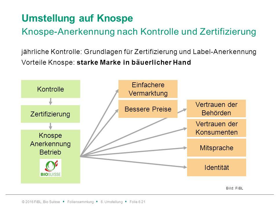 Umstellung auf Knospe Knospe-Anerkennung nach Kontrolle und Zertifizierung Bild: FiBL jährliche Kontrolle: Grundlagen für Zertifizierung und Label-Ane