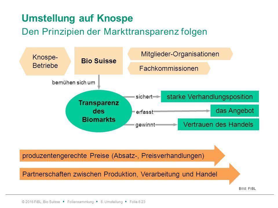Umstellung auf Knospe Den Prinzipien der Markttransparenz folgen Bild: FiBL © 2016 FiBL, Bio Suisse Foliensammlung 6. Umstellung Folie 6.23 Bio Suisse