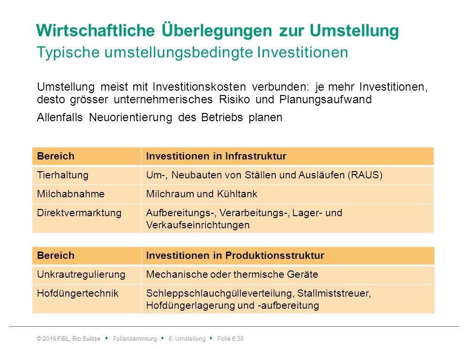 Wirtschaftliche Überlegungen zur Umstellung Typische umstellungsbedingte Investitionen Umstellung meist mit Investitionskosten verbunden: je mehr Investitionen, desto grösser unternehmerisches Risiko und Planungsaufwand Allenfalls Neuorientierung des Betriebs planen © 2016 FiBL, Bio Suisse Foliensammlung 6.