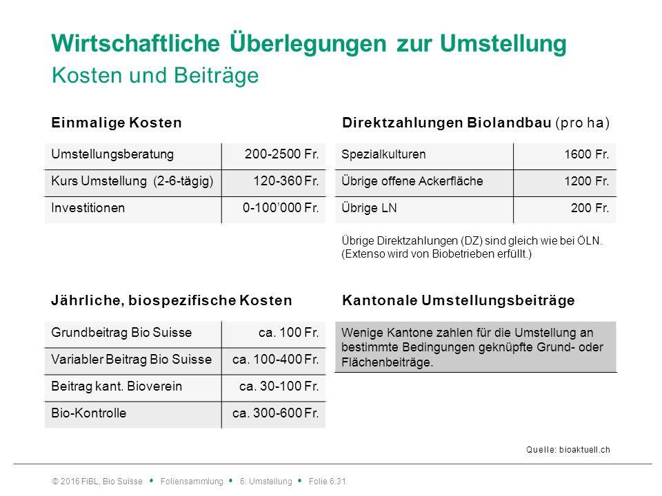 Wirtschaftliche Überlegungen zur Umstellung Kosten und Beiträge Quelle: bioaktuell.ch Einmalige Kosten Umstellungsberatung200-2500 Fr. Kurs Umstellung
