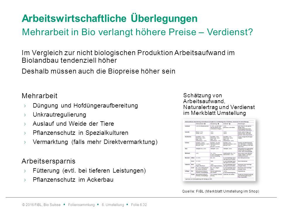 Arbeitswirtschaftliche Überlegungen Mehrarbeit in Bio verlangt höhere Preise – Verdienst? Quelle: FiBL (Merkblatt Umstellung im Shop) Im Vergleich zur