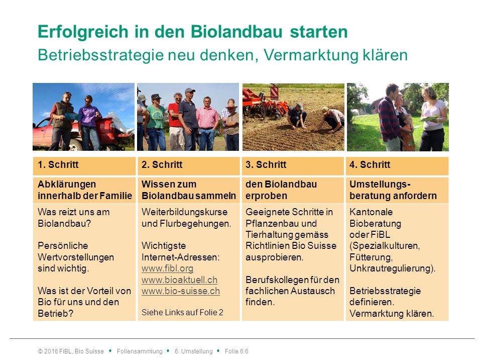 Erfolgreich in den Biolandbau starten Betriebsstrategie neu denken, Vermarktung klären 1. Schritt2. Schritt3. Schritt4. Schritt Abklärungen innerhalb