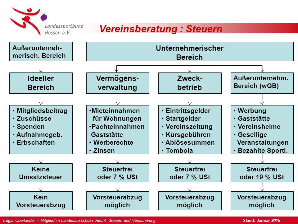 Vereinsberatung : Steuern Außerunterneh- merisch.