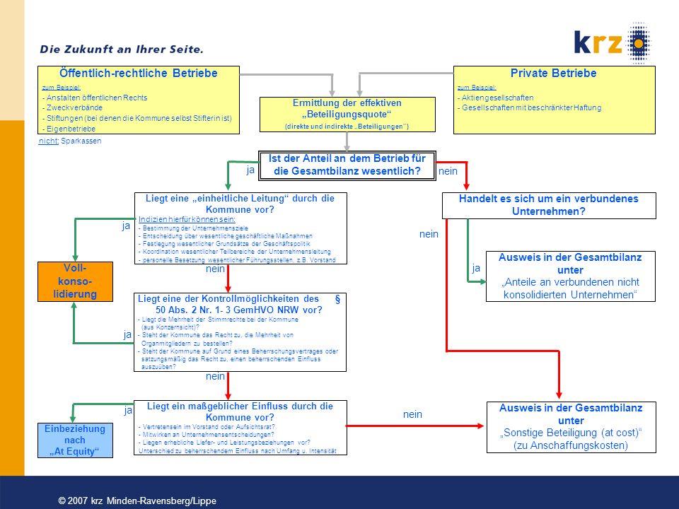 © 2007 krz Minden-Ravensberg/Lippe Notwendige Schritte 2009 Projektorgansiation Kommune Erste Überlegungen zum Konsolidierungskreis Information der Tochtergesellschaften/erste Gespräche Intercompany Abstimmung vorbereiten Positionenplan an die individuellen Bedingungen anpassen
