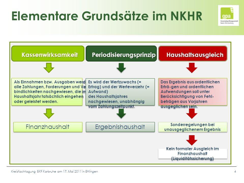 Kreisfachtagung BKF Karlsruhe am 17. Mai 2011 in Ettlingen4 KassenwirksamkeitPeriodisierungsprinzipHaushaltsausgleich Als Einnahmen bzw. Ausgaben werd