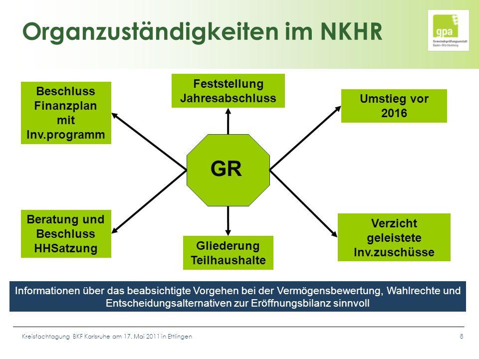 Kreisfachtagung BKF Karlsruhe am 17. Mai 2011 in Ettlingen8 Organzuständigkeiten im NKHR GR Umstieg vor 2016 Gliederung Teilhaushalte Beratung und Bes