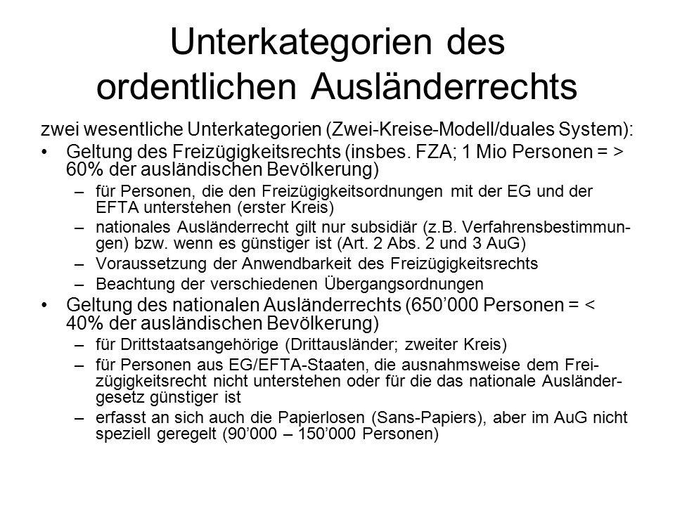 Unterkategorien des ordentlichen Ausländerrechts zwei wesentliche Unterkategorien (Zwei-Kreise-Modell/duales System): Geltung des Freizügigkeitsrechts (insbes.