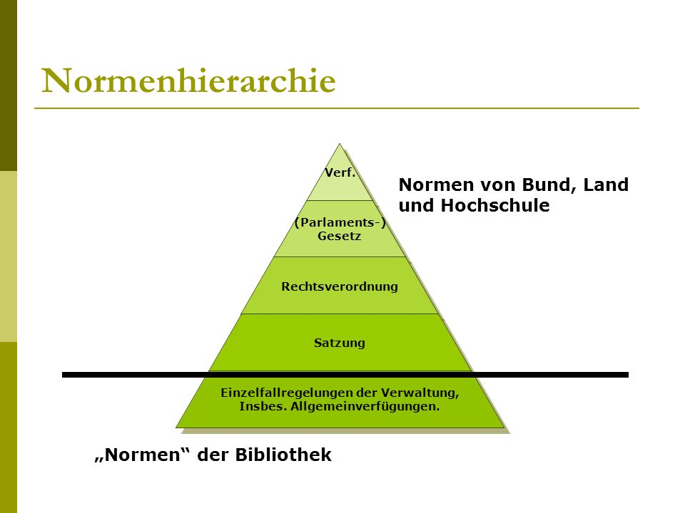 Normenhierarchie Verf.