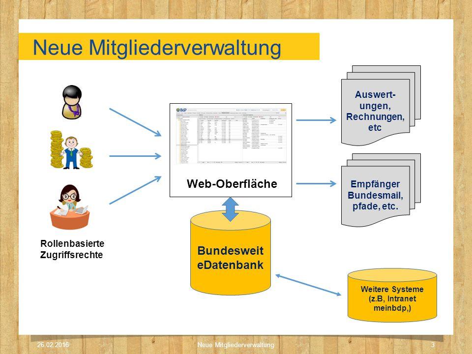 Neue Mitgliederverwaltung 26.02.2016Neue Mitgliederverwaltung3 Bundesweit eDatenbank Web-Oberfläche Rollenbasierte Zugriffsrechte Auswert- ungen, Rech