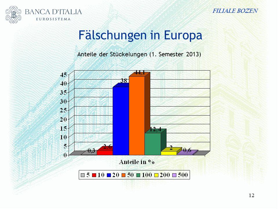 FILIALE BOZEN 12 Fälschungen in Europa Anteile der St ückelungen (1. Semester 2013)