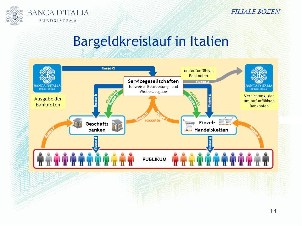 FILIALE BOZEN 14 Bargeldkreislauf in Italien Geschäfts banken Servicegesellschaften teilweise Bearbeitung und Wiederausgabe Ausgabe der Banknoten Vernichtung der umlaufunfähigen Banknoten Einzel- PUBLIKUM Handelsketten umlaufunfähige Banknoten