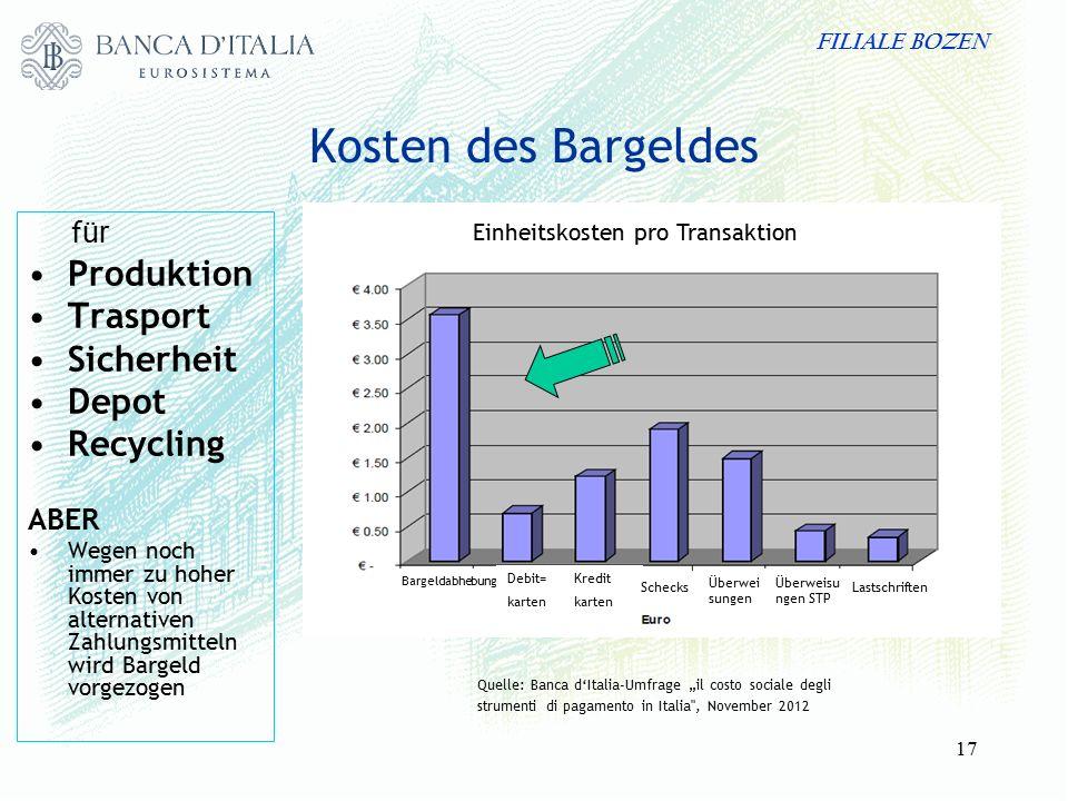 FILIALE BOZEN 17 Kosten des Bargeldes f ür Produktion Trasport Sicherheit Depot Recycling ABER Wegen noch immer zu hoher Kosten von alternativen Zahlu
