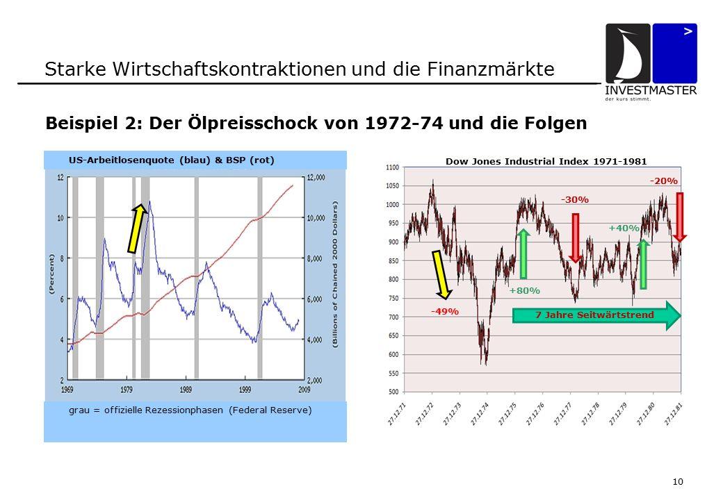 10 Starke Wirtschaftskontraktionen und die Finanzmärkte Beispiel 2: Der Ölpreisschock von 1972-74 und die Folgen Dow Jones Industrial Index 1971-1981 US-Arbeitlosenquote (blau) & BSP (rot) grau = offizielle Rezessionphasen (Federal Reserve) -49% +80% 7 Jahre Seitwärtstrend -30% +40% -20%