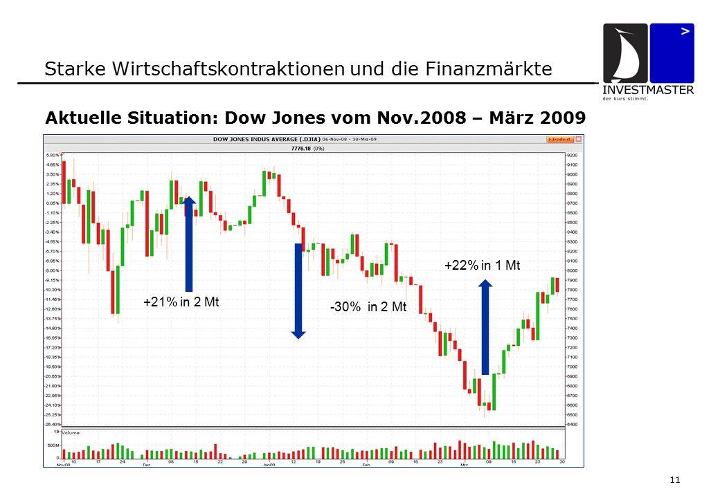 11 Starke Wirtschaftskontraktionen und die Finanzmärkte Aktuelle Situation: Dow Jones vom Nov.2008 – März 2009 -30% in 2 Mt +22% in 1 Mt +21% in 2 Mt