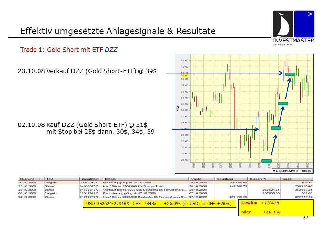13 Effektiv umgesetzte Anlagesignale & Resultate 23.10.08 Verkauf DZZ (Gold Short-ETF) @ 39$ USD 352624-279189=CHF 73435 = +26.3% (in USD, in CHF +28%) 02.10.08 Kauf DZZ (Gold Short-ETF) @ 31$ mit Stop bei 25$ dann, 30$, 34$, 39 Trade 1: Gold Short mit ETF DZZ Gewinn +73'435 oder +26.3%