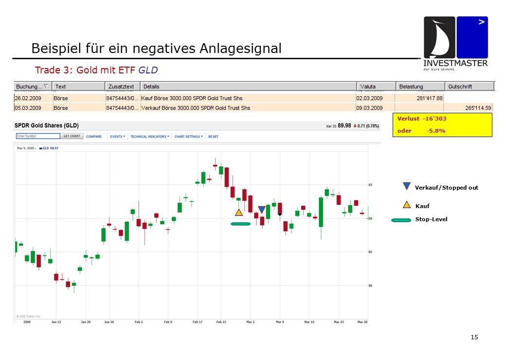 15 Beispiel für ein negatives Anlagesignal Verkauf/Stopped out Kauf Stop-Level Verlust -16'303 oder -5.8% Trade 3: Gold mit ETF GLD