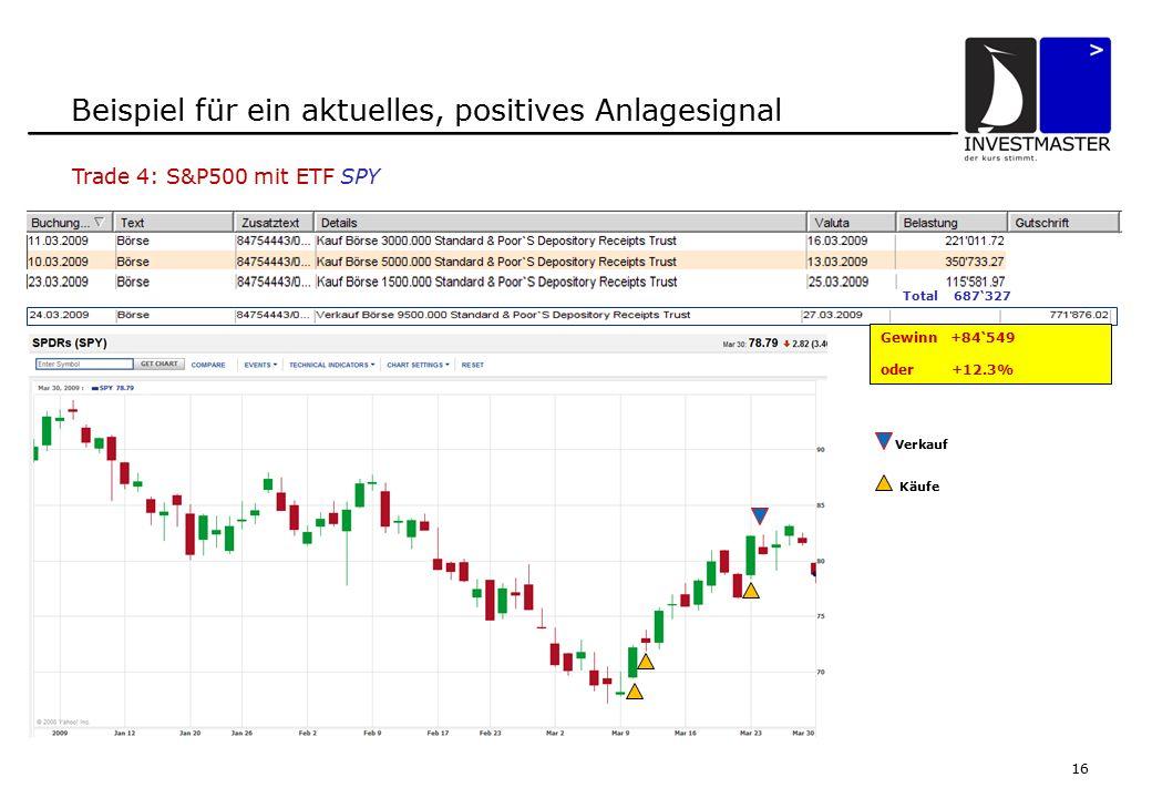 16 Beispiel für ein aktuelles, positives Anlagesignal Total 687'327 Gewinn +84'549 oder +12.3% Verkauf Käufe Trade 4: S&P500 mit ETF SPY