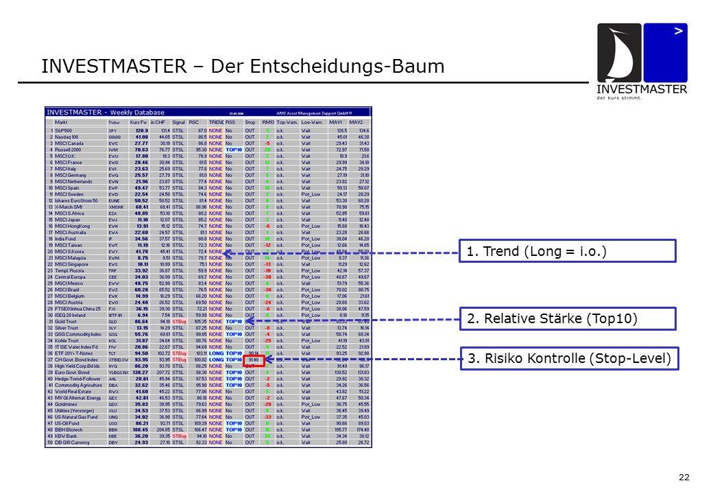 22 INVESTMASTER – Der Entscheidungs-Baum 1. Trend (Long = i.o.) 2.