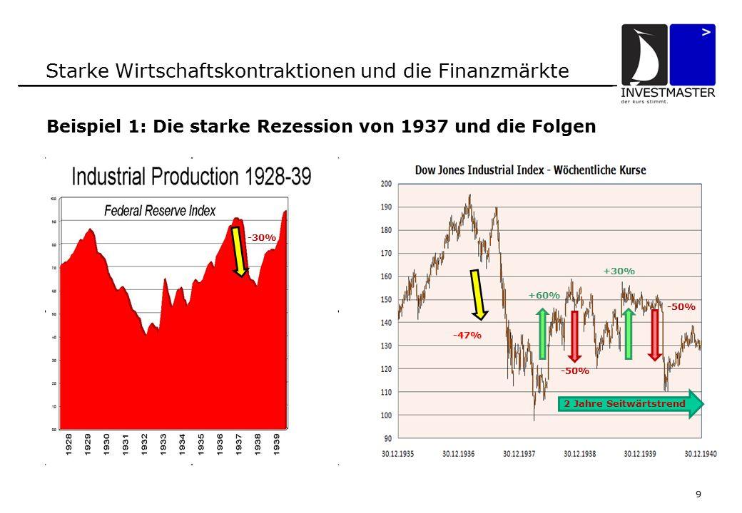9 Starke Wirtschaftskontraktionen und die Finanzmärkte Beispiel 1: Die starke Rezession von 1937 und die Folgen -30% -47% 2 Jahre Seitwärtstrend +60% -50% +30%